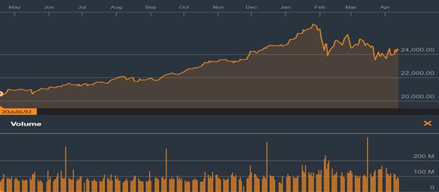 Tháng 4 năm trước, khi Mỹ cũng không kích Syria, thị trường chứng khoán Việt Nam và thế giới biến động như thế nào? - Ảnh 2.