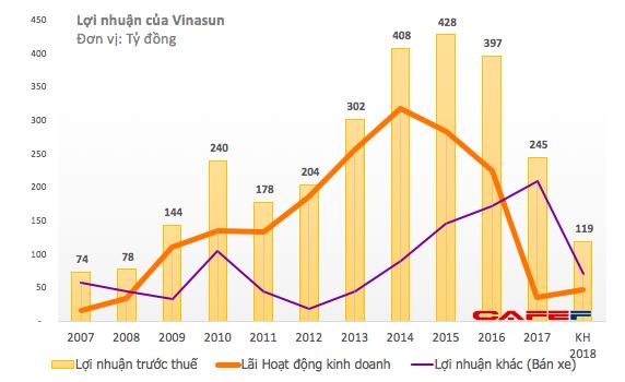 Không còn quá nhiều xe để thanh lý, lợi nhuận 2018 của Vinasun dự kiến giảm 50% xuống mức thấp nhất 8 năm - Ảnh 1.