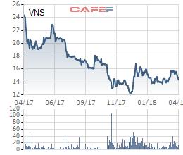 Không còn quá nhiều xe để thanh lý, lợi nhuận 2018 của Vinasun dự kiến giảm 50% xuống mức thấp nhất 8 năm - Ảnh 2.
