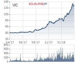 Vinhomes thu hút 1,3 tỷ USD từ quỹ đầu tư Singapore - Ảnh 1.