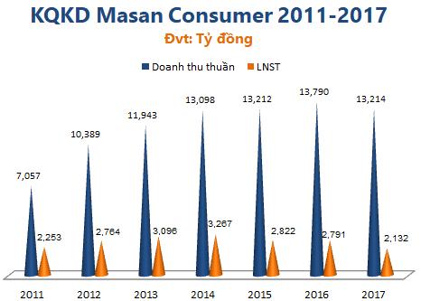 2017 lãi ròng rơi về đáy 6 năm, Masan Consumer vẫn chi cổ tức 45% tiền mặt và 15% cổ phiếu thưởng - Ảnh 1.