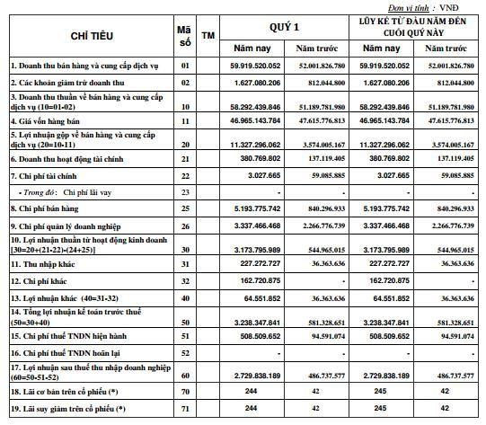 Thủy sản Mekong (AAM): Quý 1 lãi 2,7 tỷ đồng cao gấp 5 lần cùng kỳ - Ảnh 1.
