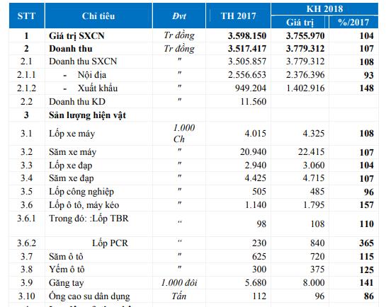 Casumina: Kỳ vọng lớn vào xuất khẩu, mục tiêu LNTT năm 2018 tăng trưởng 53% - Ảnh 1.