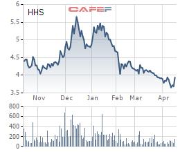 HHS tăng trần ngay sau thông tin Hoàng Huy mua 20 triệu cổ phiếu quỹ - Ảnh 1.