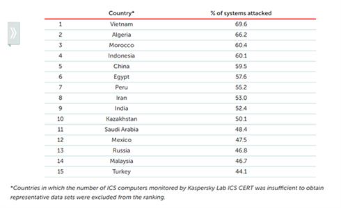 Công nghiệp Việt Nam có thể tổn thất hàng tỷ USD do tấn công mạng - Ảnh 1.