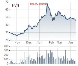 Vietnam Airlines chào bán 191 triệu cổ phiếu để đầu tư dự án mua máy bay - Ảnh 1.