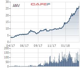 Navico (ANV): Vua cá tra một thời tiếp tục thắng lớn với lãi ròng quý 1/2018 tăng 3 lần lên 76 tỷ đồng - Ảnh 1.