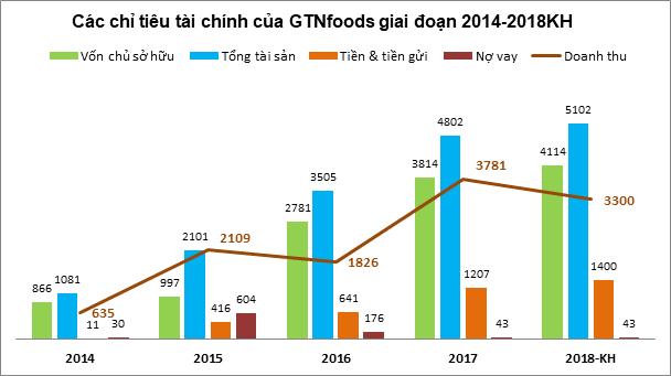 GTNfoods đặt kế hoạch lợi nhuận năm 2018 tăng trưởng gần 100% so với năm 2017 - Ảnh 1.