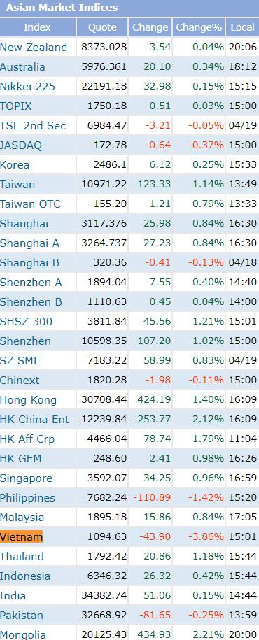 Mất gần 4%, Việt Nam là thị trường chứng khoán có diễn biến xấu nhất Châu Á trong phiên 19/4