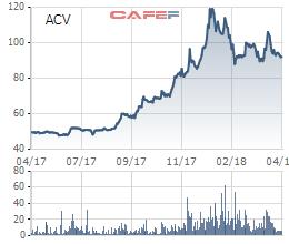 ACV trả lương 23,5 triệu đồng/tháng, kế hoạch lợi nhuận 2018 tăng nhẹ lên 5.665 tỷ đồng - Ảnh 2.