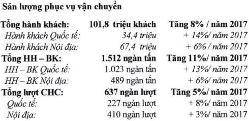 ACV trả lương 23,5 triệu đồng/tháng, kế hoạch lợi nhuận 2018 tăng nhẹ lên 5.665 tỷ đồng - Ảnh 1.