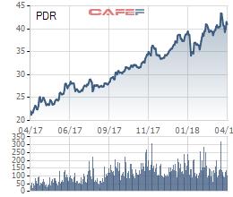 BĐS Phát Đạt (PDR) chốt danh sách cổ đông phát hành 44,4 triệu cổ phiếu trả cổ tức