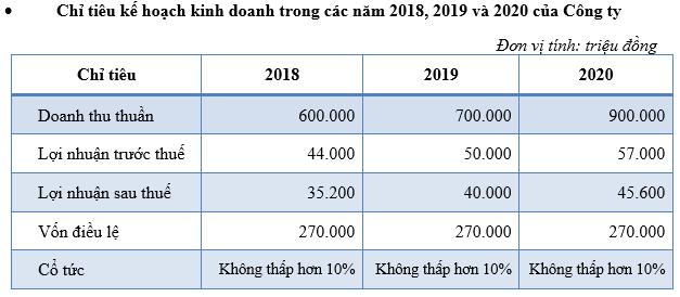 ĐHCĐ HCD: Chia cổ tức năm 2017 bằng tiền mặt với tỷ lệ 11% - Ảnh 1.