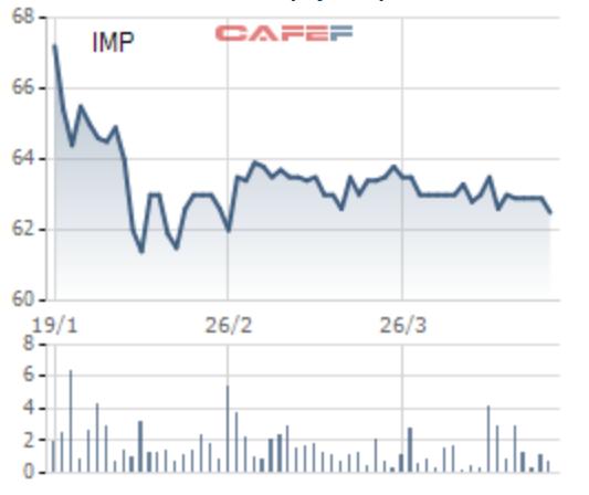 Dược phẩm IMEXPHARM báo lãi quý 1 đạt 32,9 tỷ đồng, tăng 27% so với cùng kỳ - Ảnh 1.