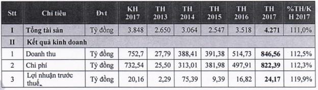 Chứng khoán MBS lên kế hoạch 160 tỷ đồng lợi nhuận năm 2018 - Ảnh 1.
