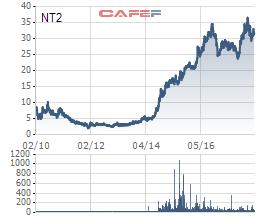 ĐHĐCĐ Nhơn Trạch 2 (NT2): Quý 1 thu về 247 tỷ lãi trước thuế, riêng chênh lệch tỷ giá đạt gần 67 tỷ đồng - Ảnh 2.