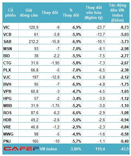 """Những """"đầu tàu"""" khiến vốn hóa sàn HoSE bốc hơi hơn 5 tỷ USD kéo theo VN-Index giảm 44 điểm - Ảnh 2."""