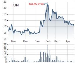 POM giảm sâu, Công ty mẹ Thép Việt của Pomina vẫn muốn bán bớt 18 triệu cổ phiếu