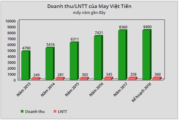 May Việt Tiến (VGG): Kế hoạch lãi trước thuế 360 tỷ đồng năm 2018 - Ảnh 1.