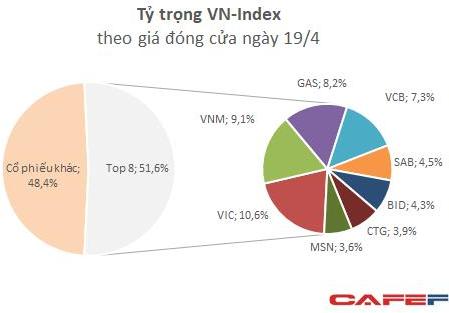 """Những """"đầu tàu"""" khiến vốn hóa sàn HoSE bốc hơi hơn 5 tỷ USD kéo theo VN-Index giảm 44 điểm - Ảnh 1."""