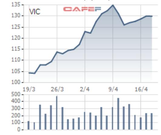 Những cổ phiếu giúp nhà đầu tư tránh bão trong thời gian qua - Ảnh 1.