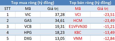 VnIndex lập đỉnh cao mới, khối ngoại đẩy mạnh mua ròng trong phiên giao dịch đầu quý 2 - Ảnh 1.