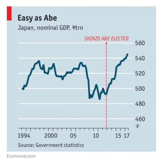 Sau hơn 5 năm áp dụng chính sách Abenomics, Nhật Bản giờ ra sao? - Ảnh 1.