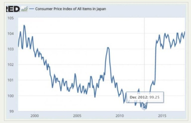 Sau hơn 5 năm áp dụng chính sách Abenomics, Nhật Bản giờ ra sao? - Ảnh 2.