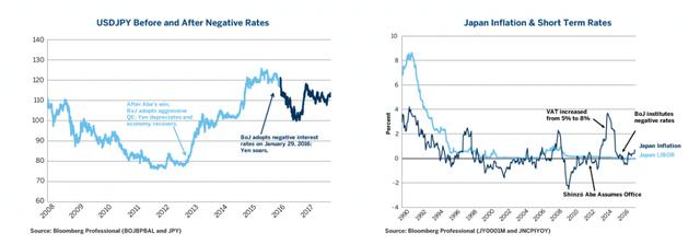 Sau hơn 5 năm áp dụng chính sách Abenomics, Nhật Bản giờ ra sao? - Ảnh 3.