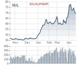 Khối ngoại bất ngờ chi 3.600 tỷ đồng mua cổ phiếu Novaland trong phiên 20/4 - Ảnh 1.