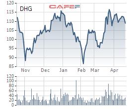 Dược Hậu Giang (DHG): Quý 1 lãi 171 tỷ đồng giảm nhẹ so với cùng kỳ - Ảnh 1.