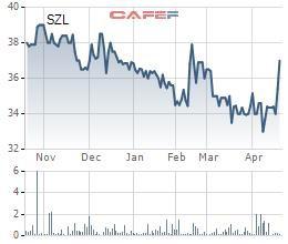 Sonadezi Long Thành (SZL): Quý 1 lãi 28 tỷ đồng tăng 43% so với cùng kỳ - Ảnh 2.