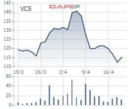 Vicostone (VCS): Quý 1 lãi 218 tỷ đồng tăng 22% so với cùng kỳ - Ảnh 1.