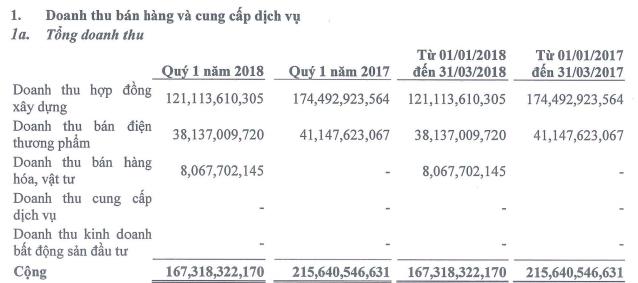 Đạt Phương (DPG): Quý 1 lãi sau thuế hơn 29 tỷ đồng, giảm 15% so với cùng kỳ - Ảnh 1.