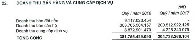 BĐS Phát Đạt (PDR): Bàn giao xong dự án The EverRich Infinity, quý 1/2018 lãi đột biến 152 tỷ đồng - Ảnh 1.