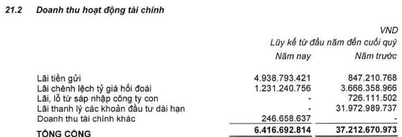 Vocarimex (VOC) báo lãi sau thuế hơn 82 tỷ đồng trong quý 1/2018, giảm 13% so với cùng kỳ - Ảnh 1.