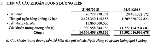 PVGas: Vẫn có hơn 14.000 tỷ đồng tiền gửi ngân hàng; LNST quý 1 tăng trưởng 20% so với cùng kỳ