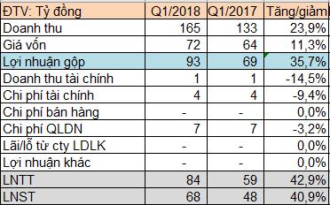 Thủy điện Thác Mơ (TMP) báo lãi gần 68 tỷ đồng quý 1/2018, tăng 41% so với cùng kỳ - Ảnh 1.