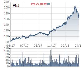 ĐHĐCĐ PNJ: Cổ đông phản đối việc phát hành 54 triệu cổ phiếu thưởng với tỷ lệ 50% - Ảnh 2.