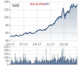 Kế hoạch lãi ròng hợp nhất giảm hơn 33% về 6.429 tỷ đồng, liệu GAS có quá bi quan? - Ảnh 4.