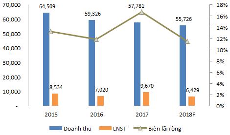 Kế hoạch lãi ròng hợp nhất giảm hơn 33% về 6.429 tỷ đồng, liệu GAS có quá bi quan? - Ảnh 2.