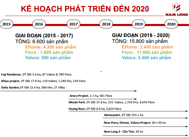 ĐHCĐ Nam Long: Thông qua kế hoạch phát hành 40 triệu cổ phiếu, tái khởi động dự án 355ha tại Long An - Ảnh 2.