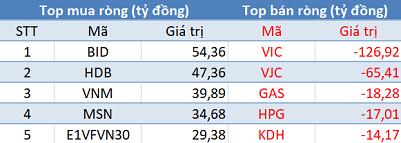 Phiên 23/4: Khối ngoại giao dịch ảm đạm, VnIndex mất gần 4% bởi áp lực bán tháo từ khối nội - Ảnh 1.