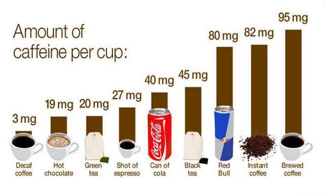 Uống bao nhiêu cốc cà phê một lúc có thể gây ngộ độc chết người? - Ảnh 2.