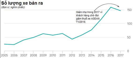 Financial Times: Người tiêu dùng thắp lửa kinh tế Việt - Ảnh 3.