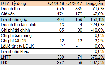 Thủy điện Đa Nhim – Hàm Thuận – Đa Mi bất ngờ báo lãi sau thuế 271 tỷ đồng quý 1, gần gấp 5 lần cùng kỳ - Ảnh 1.