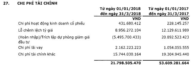 PVI lãi trước thuế hơn 207 tỷ đồng trong quý 1/2018, hoàn thành 35% kế hoạch năm - Ảnh 3.
