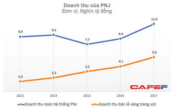 Sau 5 năm thử nghiệm, PNJ muốn trở thành thủ lĩnh của thị trường đồng hồ chính hãng trị giá 17.000 tỷ đồng - Ảnh 1.