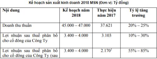ĐHĐCĐ Masan Group: Quý 1 đạt 816 tỷ lợi nhuận, nửa sau năm nay sẽ tung mì gói cao cấp - Ảnh 1.