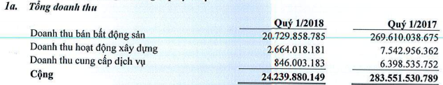Địa ốc Hoàng Quân: Doanh thu quý 1 giảm thảm hại, lãi nhờ thanh lý các khoản đầu tư - Ảnh 1.